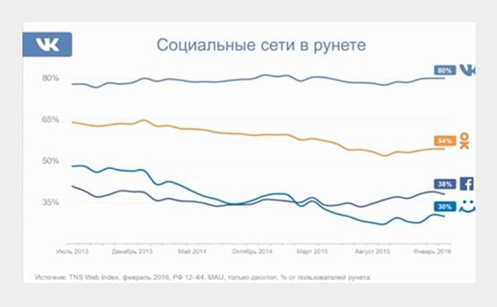 Успешное ведение группы в Вконтакте